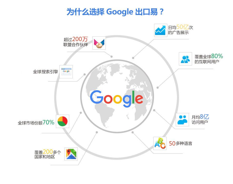 为什么选择Google出口易?